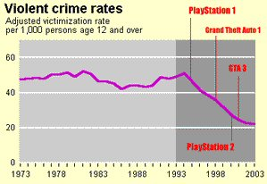 Youth Violence Graph