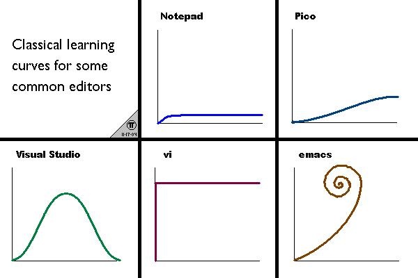 Editor Learning Curves