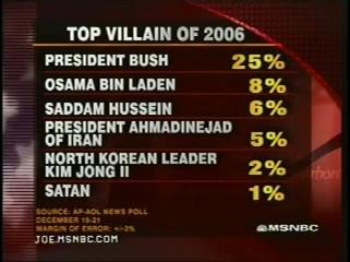 Top Villain of 2006 Poll