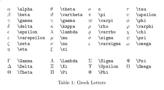 Greek Letters