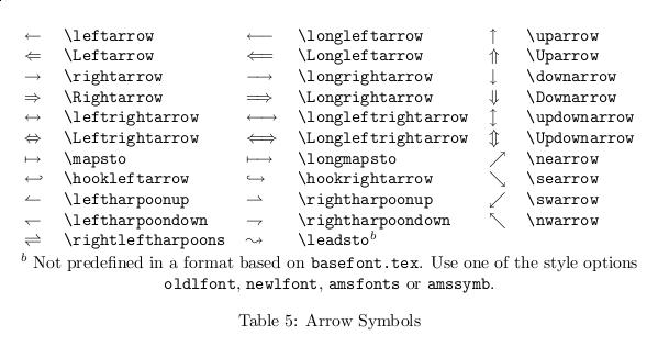 Arrow Symbols