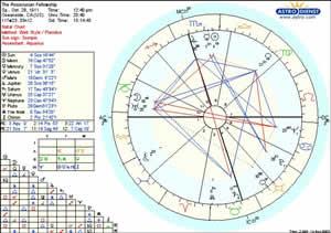Rosicrucian Chart