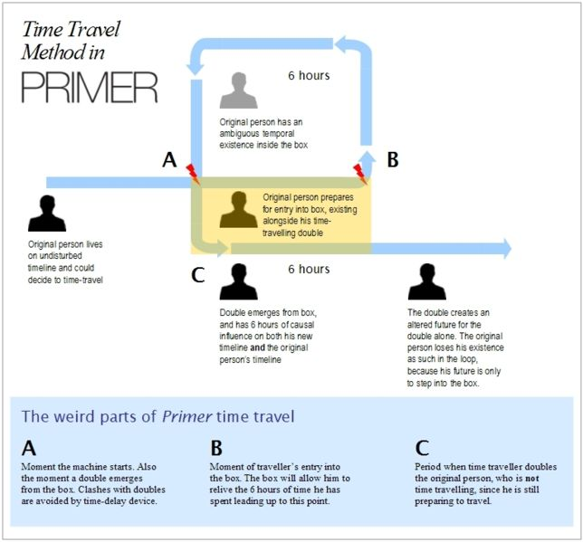 Primer Time Travel