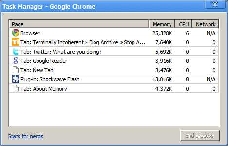 Chrome Memory Manager