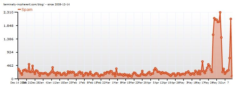 Spam over time - note the recent spikes
