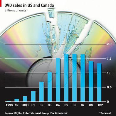 DVD Sales Dwindling
