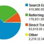 Some stats and stupid search queries people use to find this site