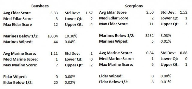 Banshees vs Scorpions Statistical Detail