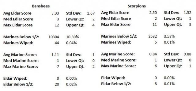 Banshees vs Scorpions Statistical Detail