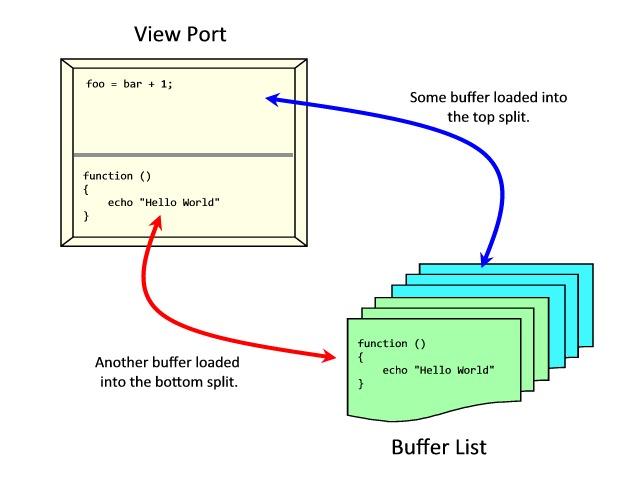 Vim Buffers