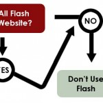 All-Flash Website Flowchart