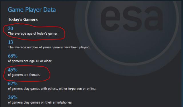 Gamer Demographic